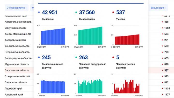 Пять жителей Саратовской области умерли от коронавируса