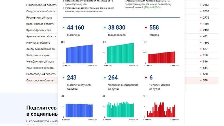 Сегодня от ковида умерли шесть жителей Саратовской области