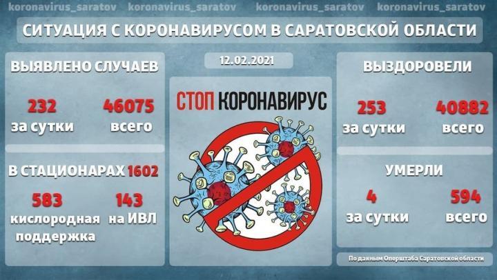 Четверо саратовцев умерли за сутки - 143 на ИВЛ