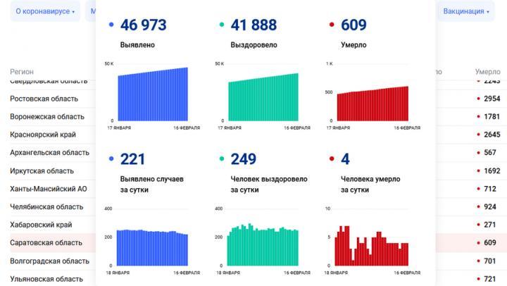 Четыре жителя Саратовской области скончались от коронавируса