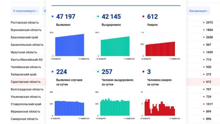 Смертность от коронавируса в Саратовской области слегка снизилась