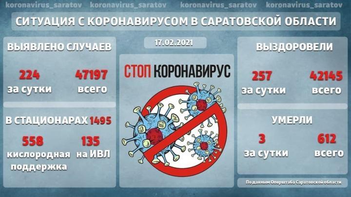 1495 зараженных остаются в больницах Саратовской области