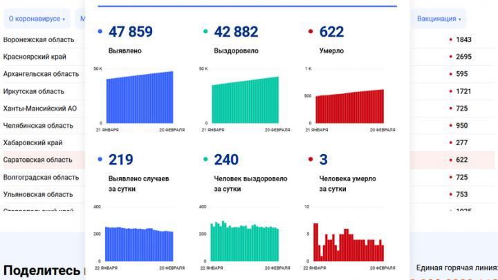 Три жителя Саратовской области скончались от коронавируса сегодня
