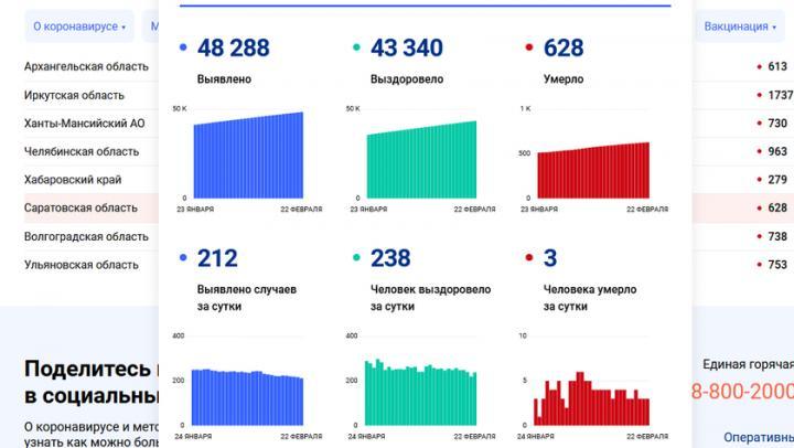 Три жителя Саратовской области не пережили коронавирус