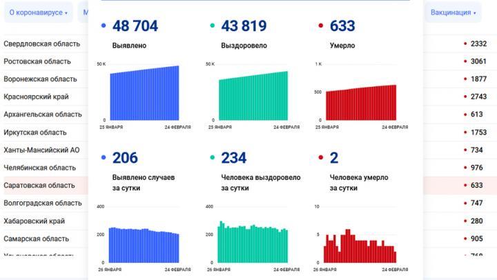 Снизилась смертность от коронавируса в Саратовской области