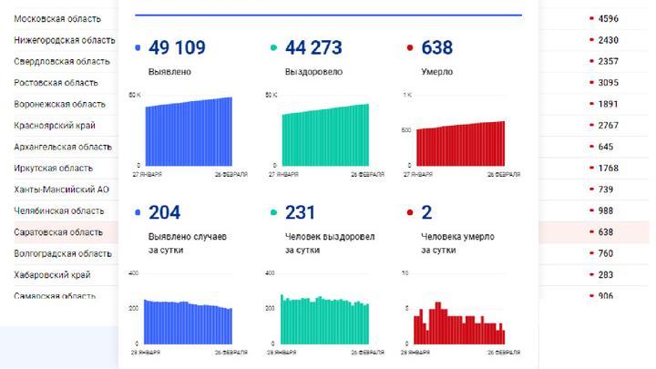 Два жителя Саратовской области умерли от коронавируса