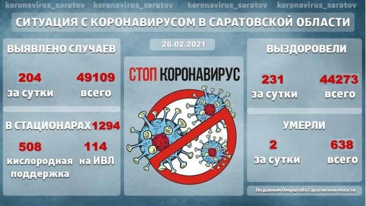 1 294 жителя Саратовской области остаются в стационарах с коронавирусом