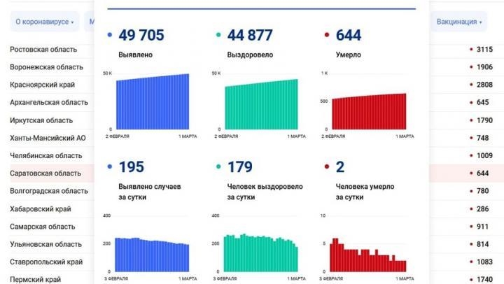Еще два человека скончались от коронавируса в Саратовской области