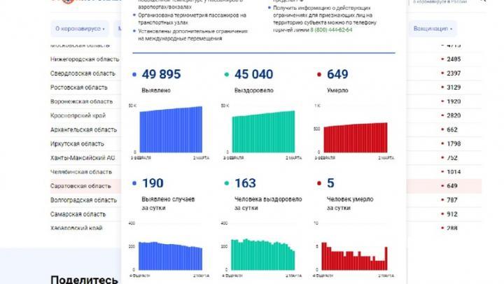 Выросло число умерших от коронавируса в Саратовской области