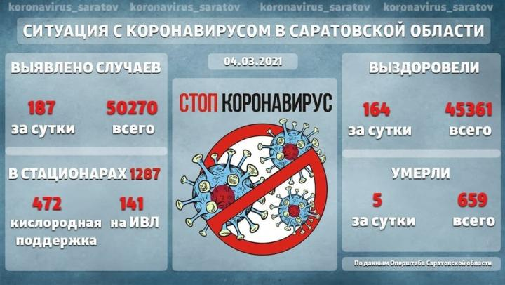 141 житель Саратовской области остается на ИВЛ с коронавирусом