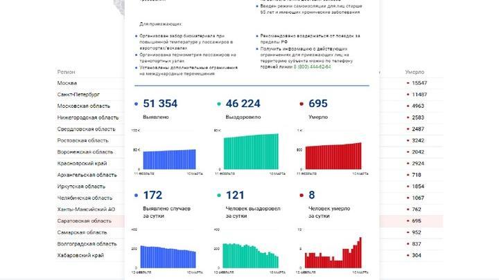 Смертность от коронавируса в Саратовской области растет, а заболеваемость падает