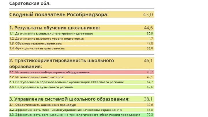 Школьное образование в Саратовской области на последнем месте в ПФО