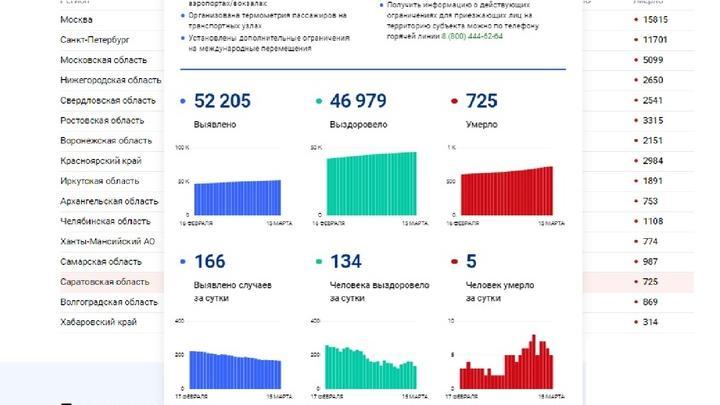 Смертность от коронавируса уменьшилась в Саратовской области