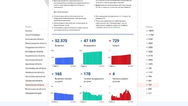 За время пандемии в Саратовской области скончались 729 человек
