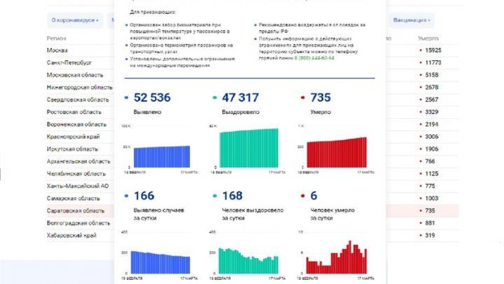 Еще шесть смертей от коронавируса в Саратовской области