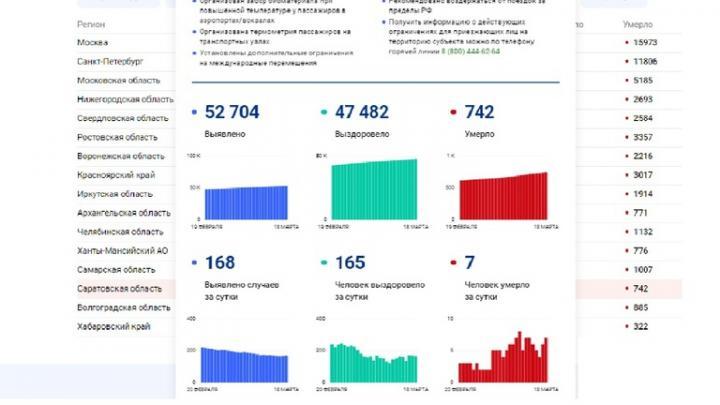 Число скончавшихся от коронавируса в Саратовской области не падает