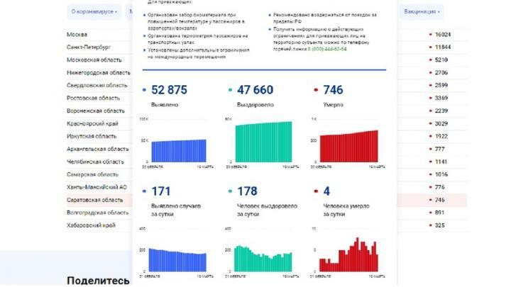 Смертность от коронавируса снова снижается в Саратовской области