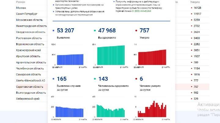 Еще шесть человек скончались от коронавируса в Саратовской области