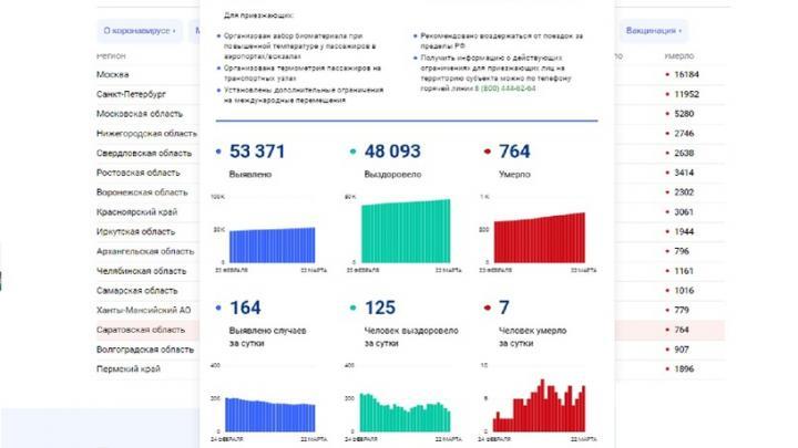 764 жителя Саратовской области скончались за период пандемии