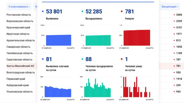 Житель Саратовской области умер от коронавируса