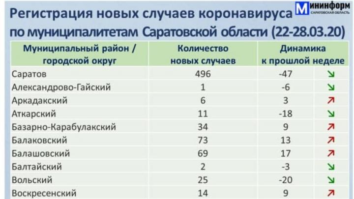 Почти 500 саратовцев заразились коронавирусом на этой неделе