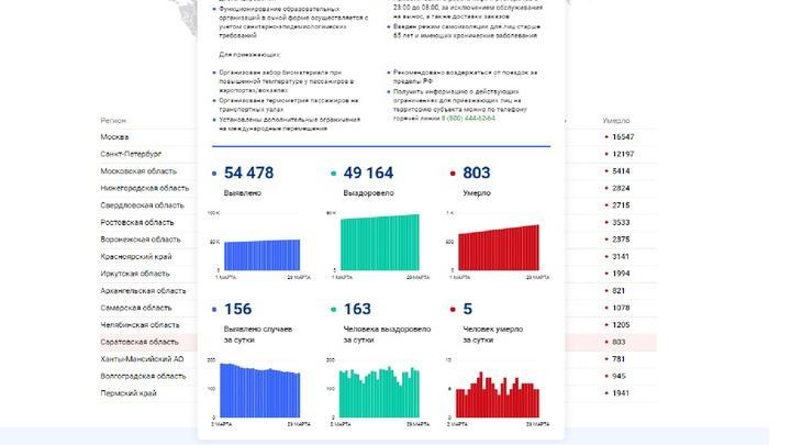 803 жителя Саратовской области умерли от ковида за время пандемии