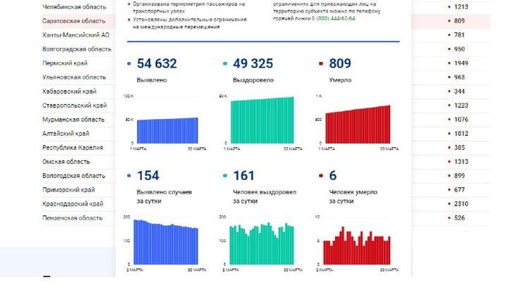 Суточная смертность от коронавируса не уменьшается в Саратовской области
