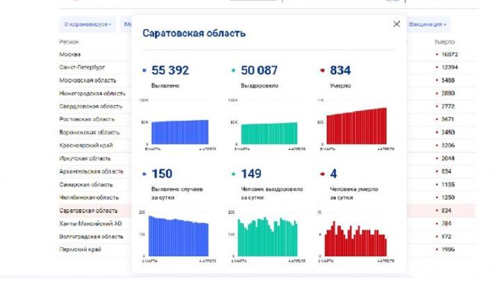 Четыре жителя Саратовской области умерли от ковида за сутки