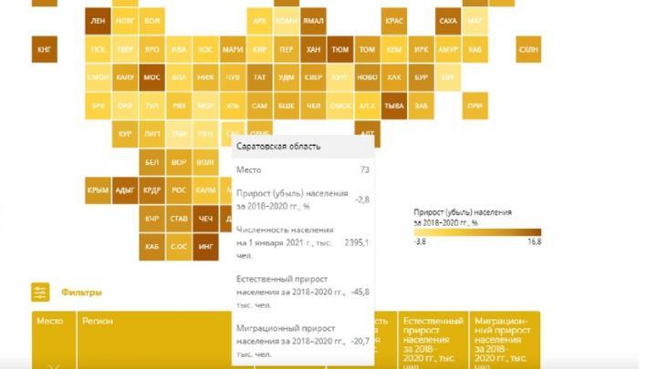 Население Саратовской области за три года уменьшилось на 2,8 процента