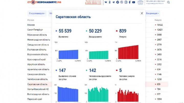 Пять жителей Саратовской области скончались от ковида за сутки