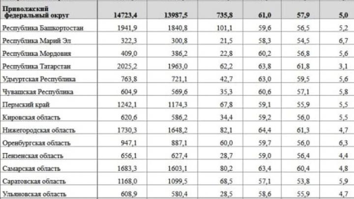 Саратовская область оказалась в лидерах Поволжья по количеству безработных
