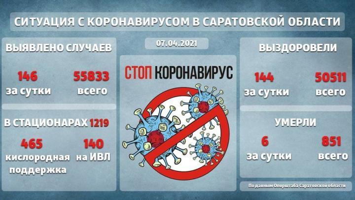 1219 саратовцев остаются в стационарах с коронавирусом