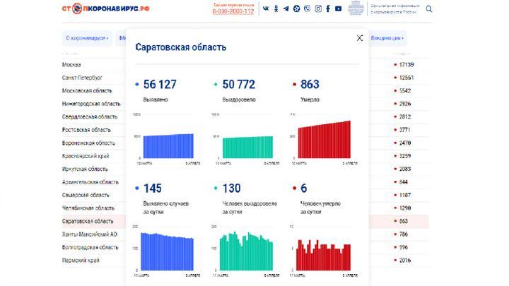 Смертность от коронавируса в Саратовской области остается на одном уровне