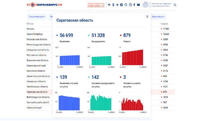 Смертность от ковида стала ниже в Саратовской области