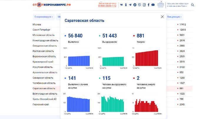 Два жителя Саратовской области скончались от коронавируса
