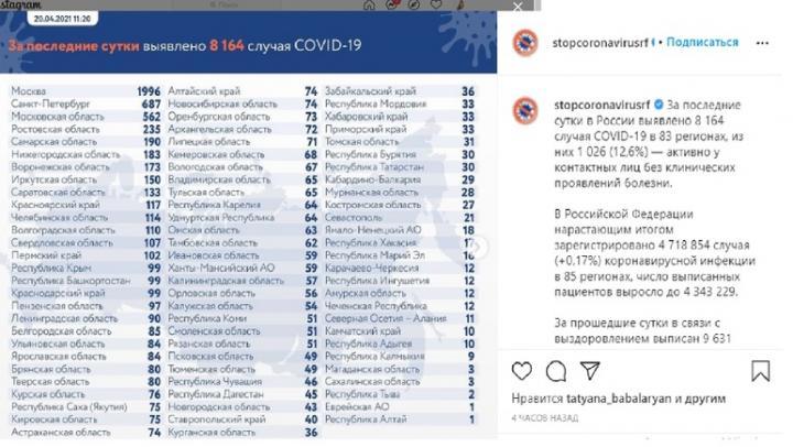 Саратовская область входит в десятку регионов по числу заразившихся коронавирусом за сутки