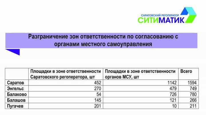 Саратовский регоператор вывез более 17 500 кубометров древесно-кустарниковых отходов