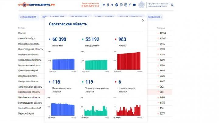 Смертность от коронавируса не снижается в Саратовской области