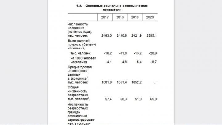Саратовская область потеряла почти 68 тысяч жителей за три года