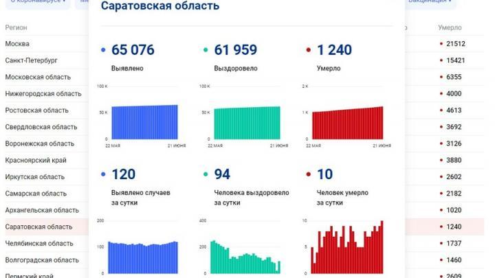 Рекордная смертность от коронавируса в Саратовской области