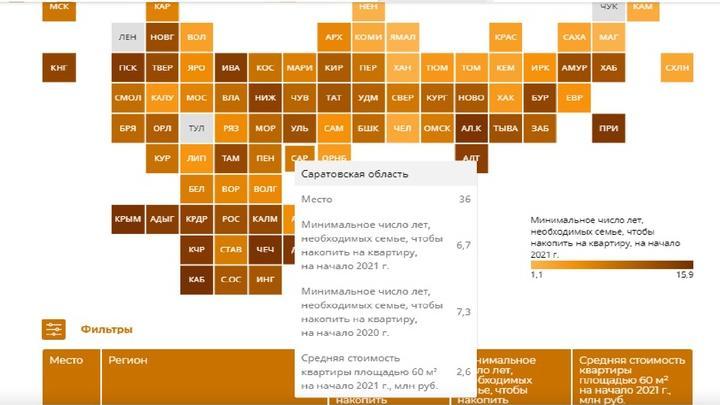 Саратовская область на 36 месте по доступности приобретения жилья