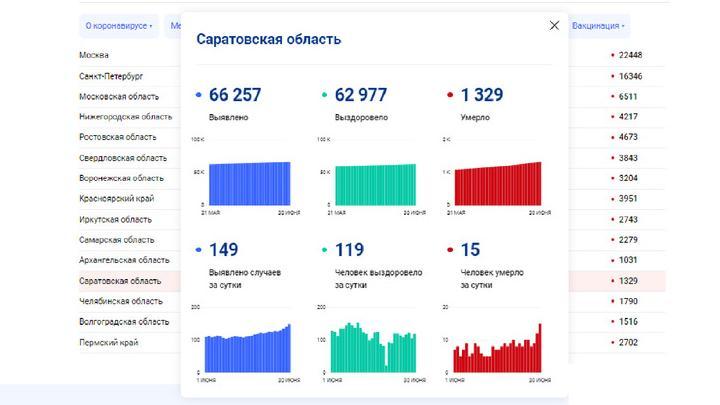 Новый рекорд смертности от ковида в Саратове: скончались 15 человек
