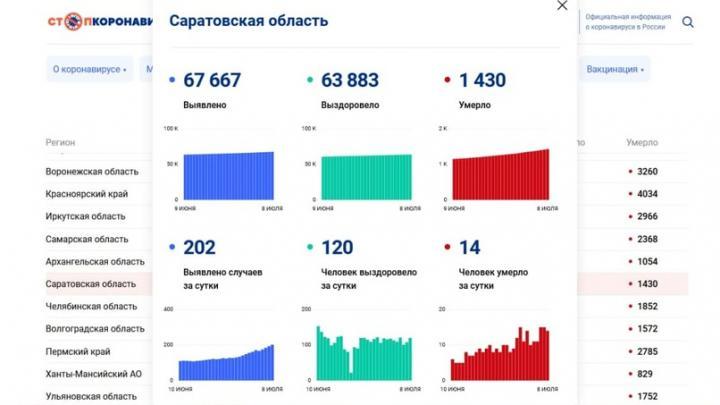 Девять женщин и пятеро мужчин умерли от коронавируса сегодня в Саратовской области