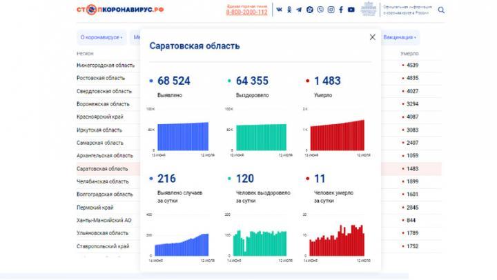 В Саратовской области от ковида скончались еще 11 человек