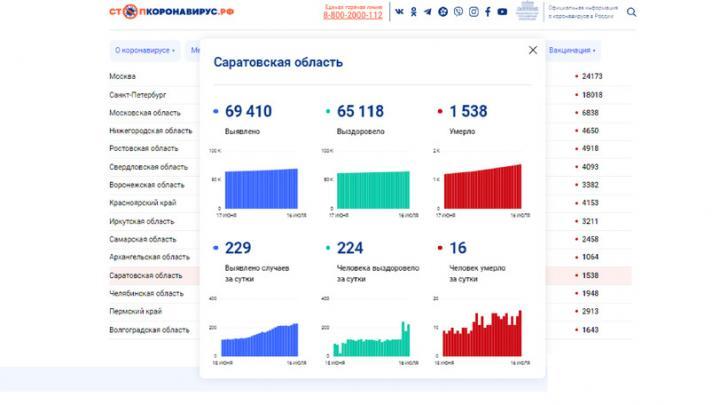 Новый рекорд смертности от коронавируса в Саратовской области