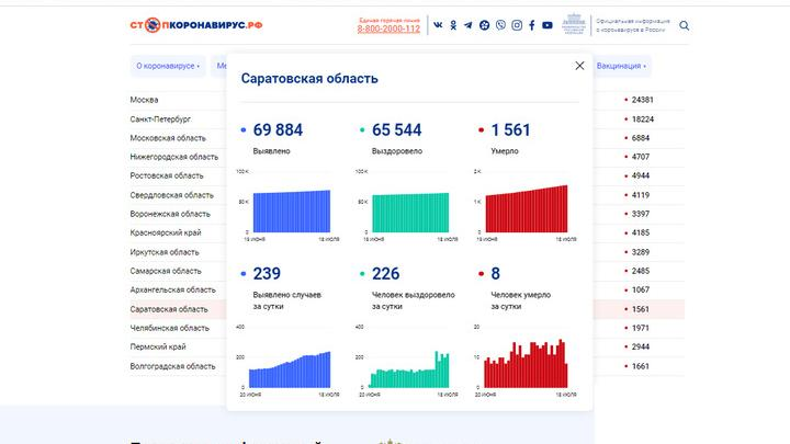 В Саратовской области уменьшилась смертность от ковида