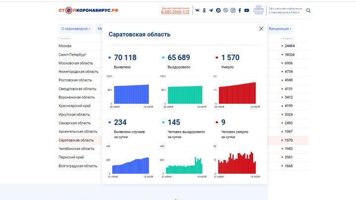 Девять жителей Саратовской области скончались от коронавируса