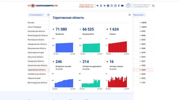 Снова рекорд смертности от ковида в Саратовской области: 16 человек за сутки