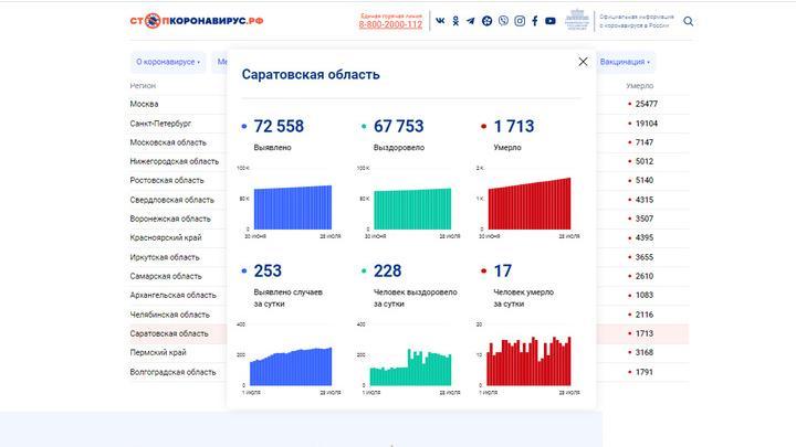 Рекорд смертности от ковида в Саратовской области: 17 человек за сутки