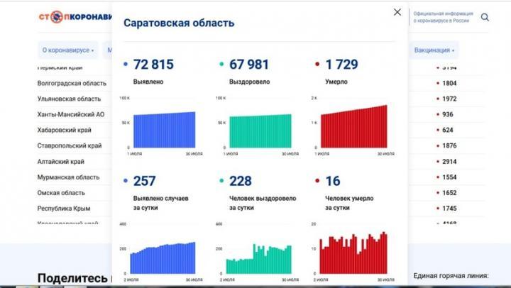 Одиннадцать женщин и пять мужчин скончались от коронавируса в Саратовской области